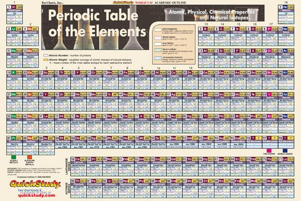 Image for Periodic Table Poster (Science Series)